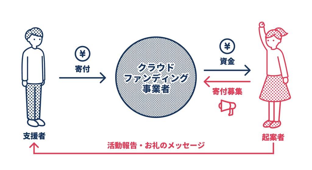 クラウドファンディング【寄付型】